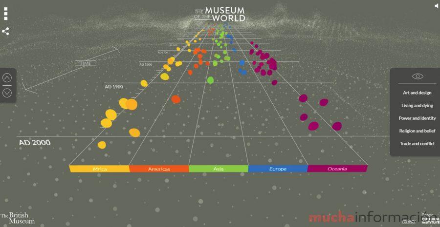 Visita Virtual British Museum